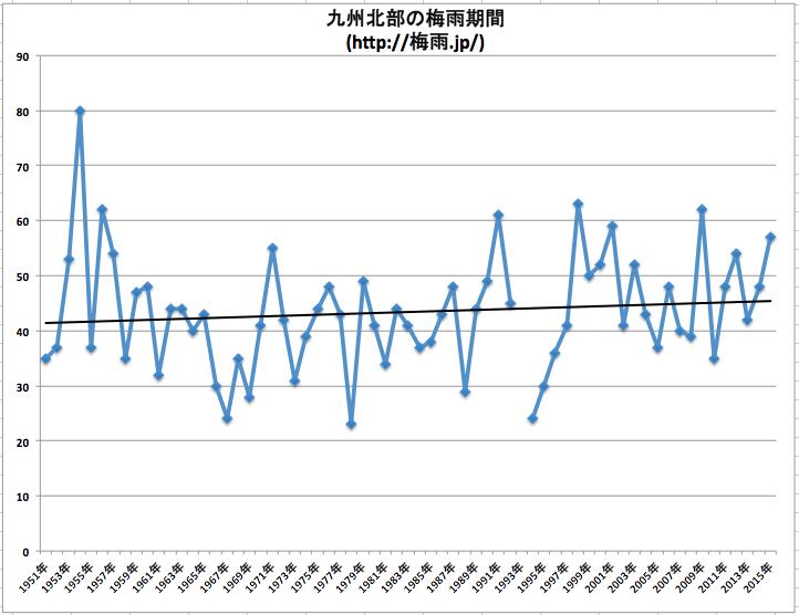 九州北部の梅雨期間推移