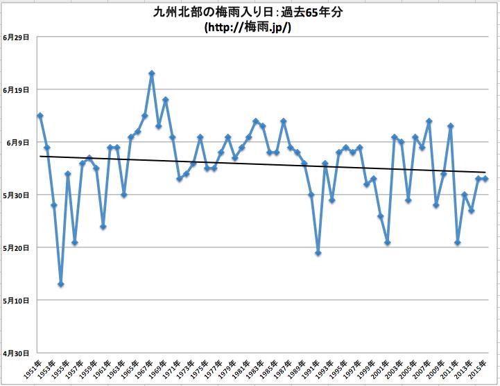 気象庁 九州北部の梅雨入りデータ65年分