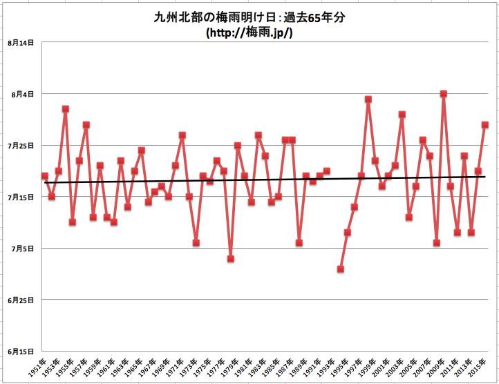 気象庁 九州北部の梅雨明けデータ65年分