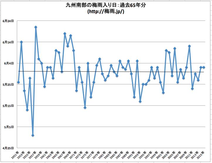 気象庁 九州南部の梅雨入りデータ65年分
