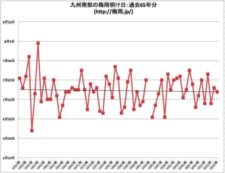 気象庁 九州南部の梅雨明けデータ65年分