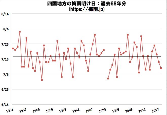 四国(香川県,高知県,愛媛県,徳島県)地方の梅雨明け日 気象庁データ過去68年分