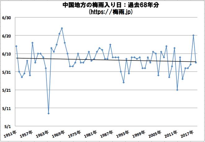 中国地方(広島県,山口県,島根県,岡山県)の梅雨入り日 気象庁データ過去68年分