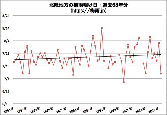 北陸地方(新潟県, 福井県, 富山県, 石川県)の梅雨明け日 気象庁のデータ過去68年分