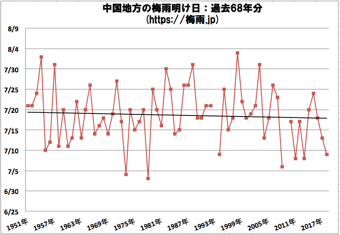 中国地方(広島県,山口県,島根県,岡山県)の梅雨明け日 気象庁データ過去68年分