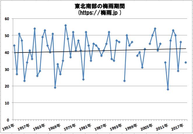 東北南部(山形県、宮城県、福島県)の梅雨時期の予想 2019年