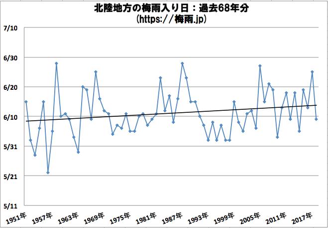北陸地方(新潟県, 福井県, 富山県, 石川県)の梅雨入り日 気象庁のデータ過去68年分
