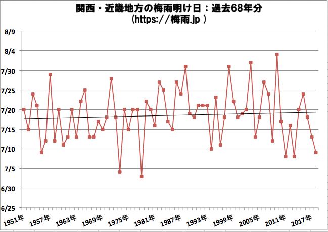 関西・近畿地方の梅雨明け日 気象庁データ過去68年分
