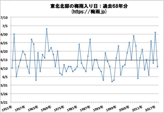 東北北部(青森県、秋田県、岩手県)の梅雨期間の予想 2019年