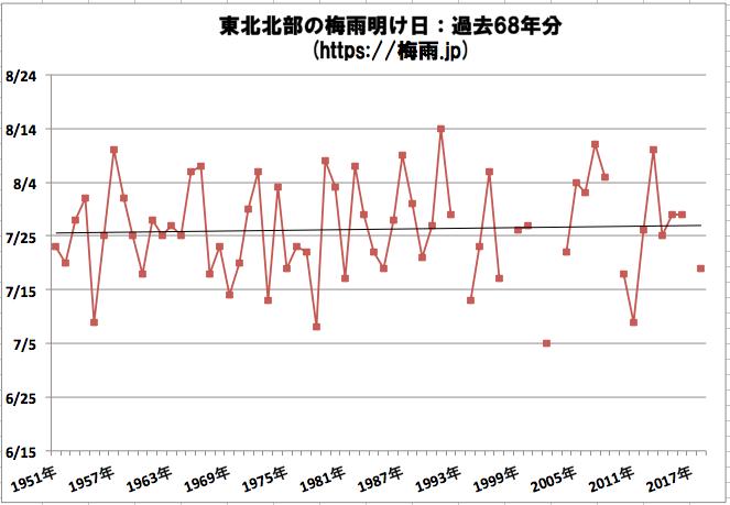 東北北部(青森県、秋田県、岩手県)の梅雨明け時期の予想 2019年