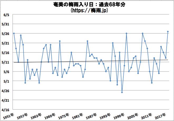 奄美の梅雨入り日 気象庁のデータ過去68年分