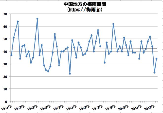 中国地方(広島県,山口県,島根県,岡山県)の梅雨期間 気象庁データ過去68年分