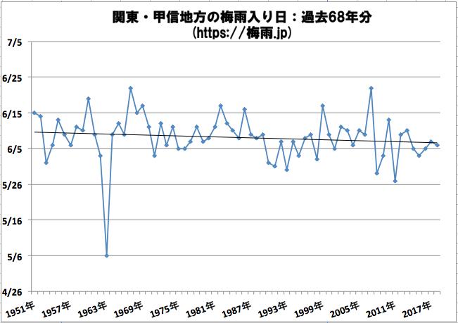 関東・甲信地方の梅雨入り日 気象庁のデータ過去68年分