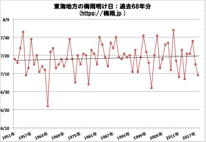 東海地方の梅雨明け日 気象庁データ過去68年分