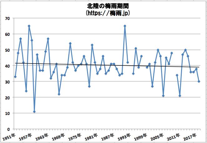 北陸の梅雨期間(長さ) 気象庁のデータ過去68年分