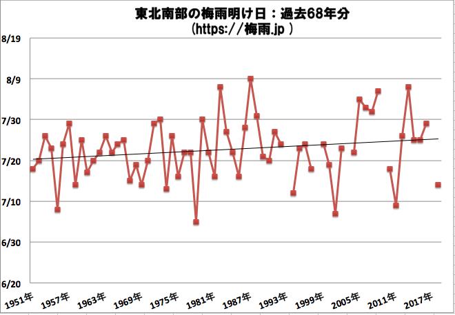 東北南部(山形県、宮城県、福島県)の梅雨明け時期の予想 2019年