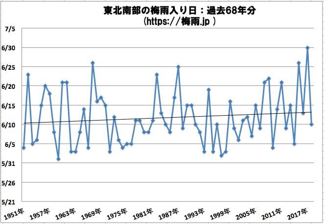 東北南部(山形県、宮城県、福島県)の梅雨入り時期の予想 2019年