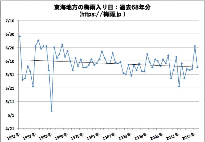 東海地方の梅雨入り日 気象庁データ過去68年分