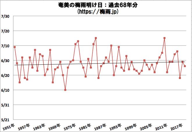 奄美の梅雨明け日 気象庁のデータ過去68年分