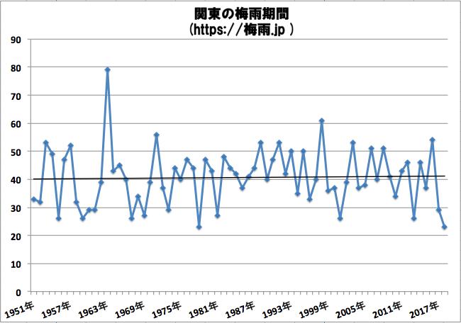 関東の梅雨期間