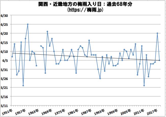 関西・近畿地方の梅雨入り日 気象庁データ過去68年分