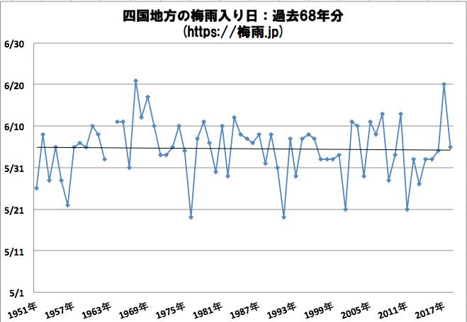 四国(香川県,高知県,愛媛県,徳島県)地方の梅雨入り日 気象庁データ過去68年分