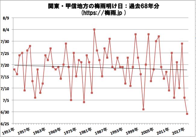 関東・甲信地方の梅雨明け日 気象庁のデータ過去68年分