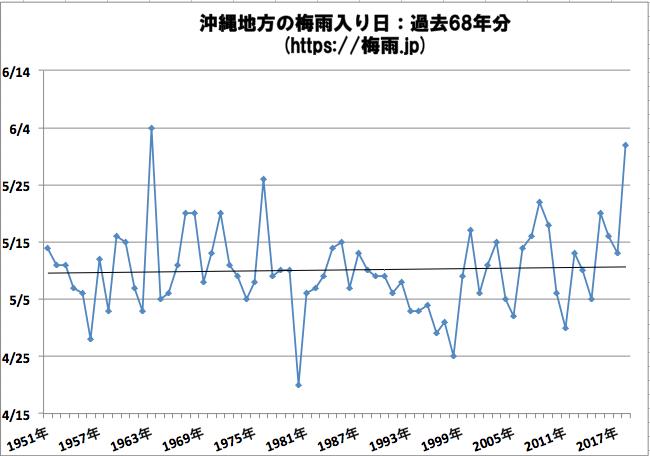 沖縄の梅雨入り日 過去68年分気象庁データ