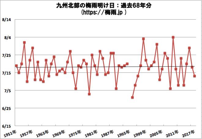 九州北部の梅雨明け時期予想2019