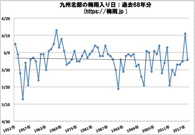 九州北部の梅雨入り時期予想 2019
