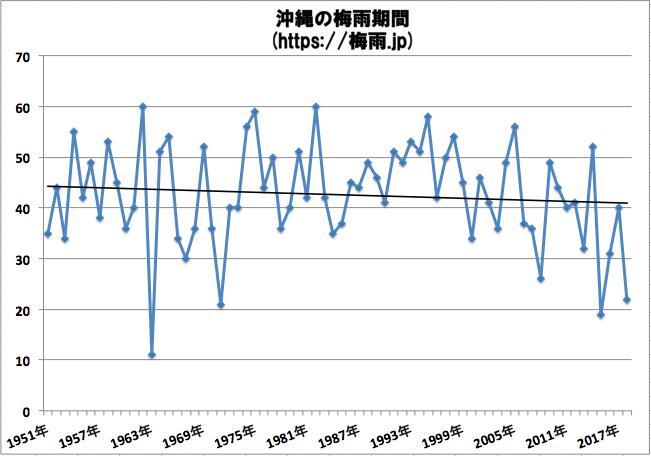 沖縄の梅雨の期間 気象庁の68年間のデータ