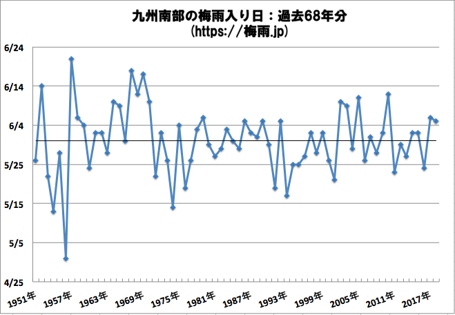 九州南部の梅雨入り時期予想2019年