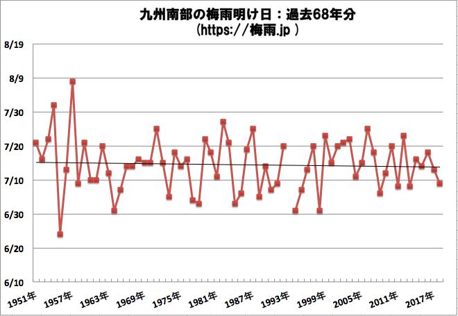 九州南部の梅雨明け位時期予想2019年