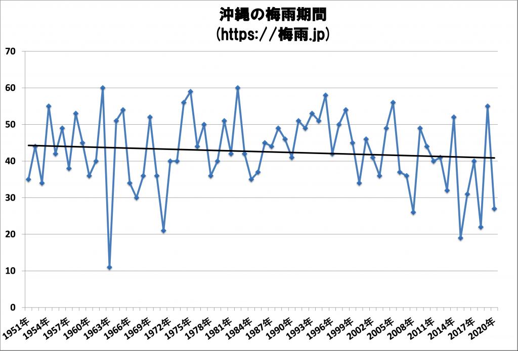 沖縄の梅雨期間 気象庁70年間データ