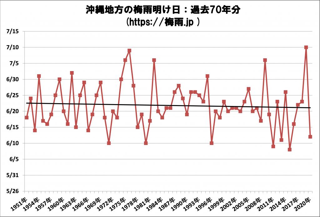沖縄地方の梅雨明け予想 2021年